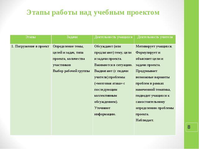 Этапы работы над учебным проектом Этапы Задачи Деятельность учащихся Деятельн...