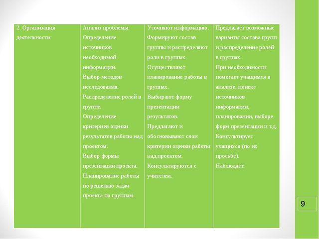 2. Организация деятельности Анализ проблемы. Определение источников необходи...