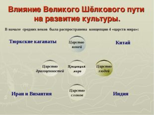 Влияние Великого Шёлкового пути на развитие культуры. В начале средних веков