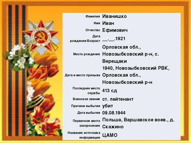 Фамилия Иванишко Имя Иван Отчество Ефимович Дата рождения/Возраст __.__.1921...