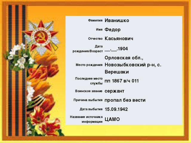 Фамилия Иванишко Имя Федор Отчество Касьянович Дата рождения/Возраст __.__.19...