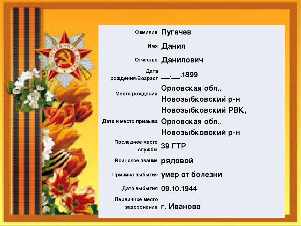 Фамилия Пугачев Имя Данил Отчество Данилович Дата рождения/Возраст __.__.1899...