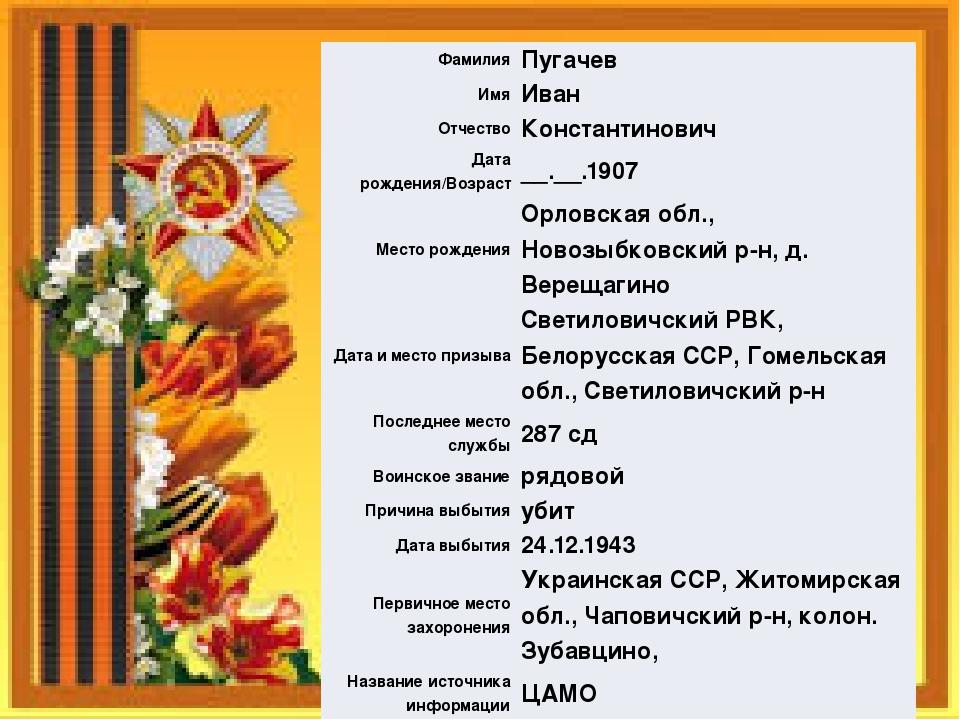 Фамилия Пугачев Имя Иван Отчество Константинович Дата рождения/Возраст __.__....