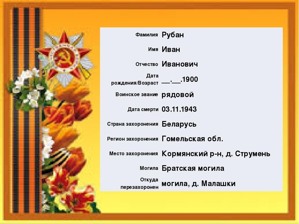 Фамилия Рубан Имя Иван Отчество Иванович Дата рождения/Возраст __.__.1900 Вои...