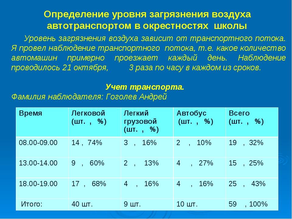 Определение уровня загрязнения воздуха автотранспортом в окрестностях школы У...