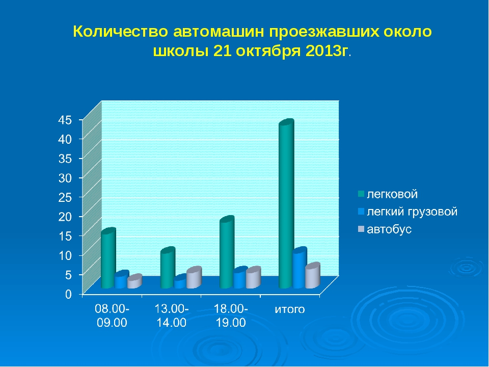Количество автомашин проезжавших около школы 21 октября 2013г.