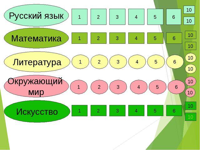 Математика Русский язык Литература Окружающий мир Искусство 1 2 3 4 5 6 1 2 3...
