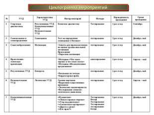 Циклограмма мероприятий №УУДХарактеристика УУДИнструментарийМетодыПериод