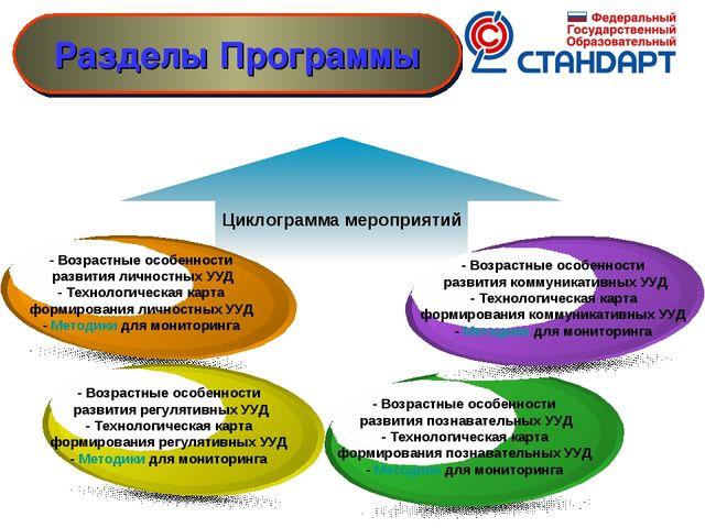 Циклограмма мероприятий Разделы Программы - Возрастные особенности развития л...