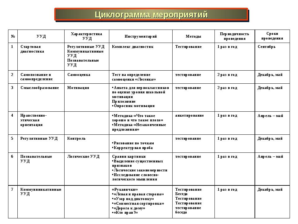 Циклограмма мероприятий №УУДХарактеристика УУДИнструментарийМетодыПериод...