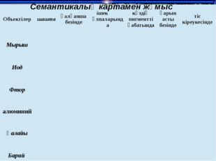 Семантикалық картамен жұмыс Объектілер шашта қалқанша безінде ішекұлпаларында