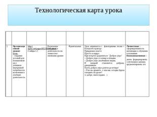 Технологическая карта урока № Этапыурока Ресурсы Вид УД Форма организации Сод