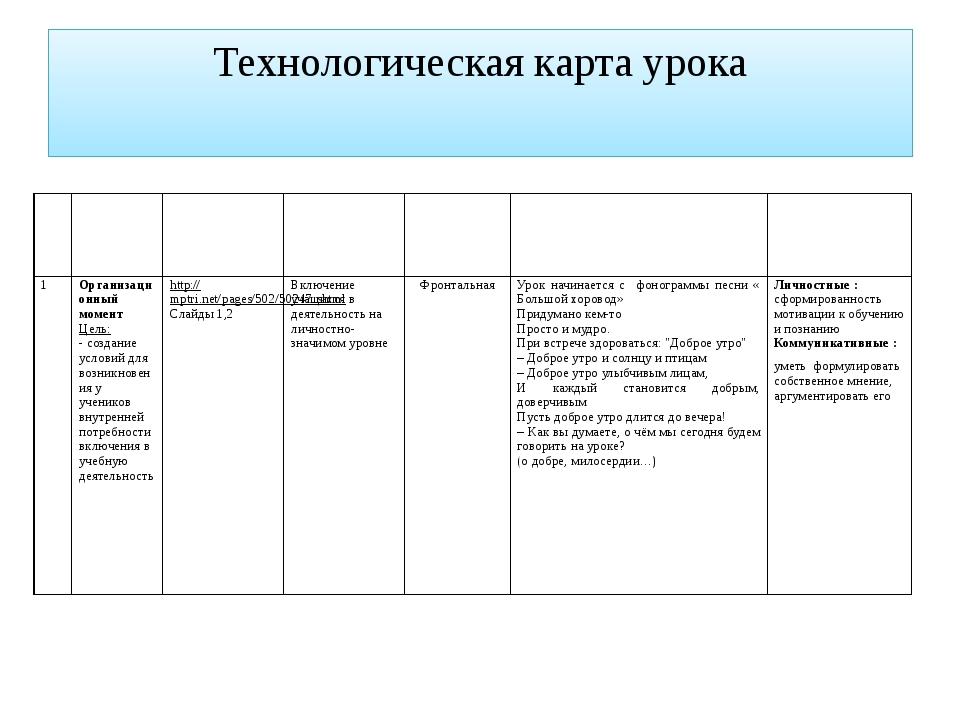 Технологическая карта урока № Этапыурока Ресурсы Вид УД Форма организации Сод...