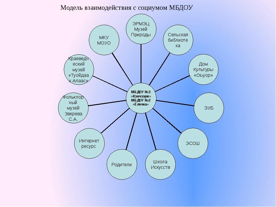 Модель взаимодействия с социумом МБДОУ МКУ МОУО Краеведческий музей «Туойдаах...