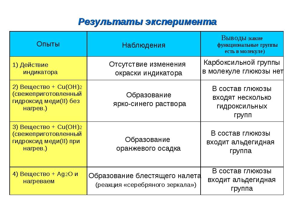 Результаты эксперимента Отсутствие изменения окраски индикатора Образование...