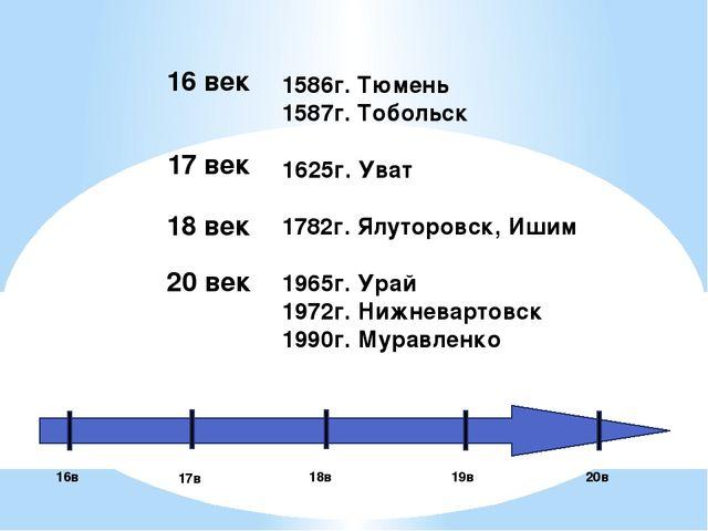 16в 17в 18в 19в 20в 1586г. Тюмень 1587г. Тобольск 1625г. Уват 1782г. Ялуторо...