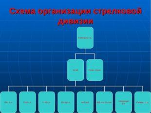 Схема организации стрелковой дивизии