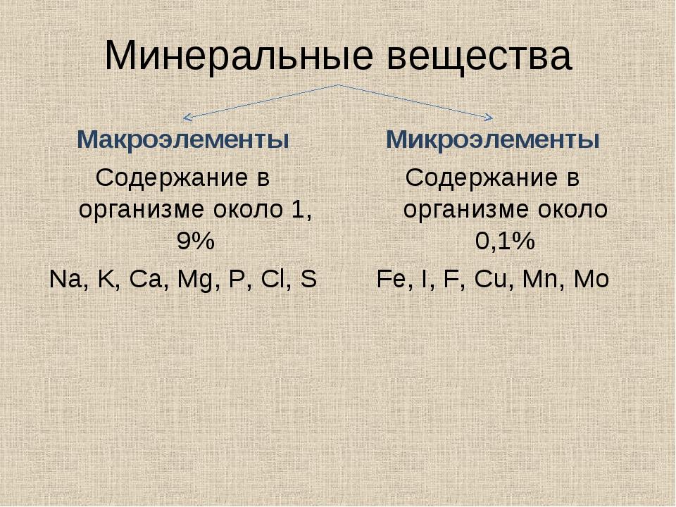 Минеральные вещества Макроэлементы Содержание в организме около 1, 9% Na, K,...