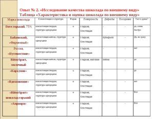 Опыт № 2. «Исследование качества шоколада по внешнему виду» Таблица «Характе
