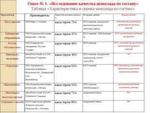 Опыт № 1. «Исследование качества шоколада по составу» Таблица «Характеристик
