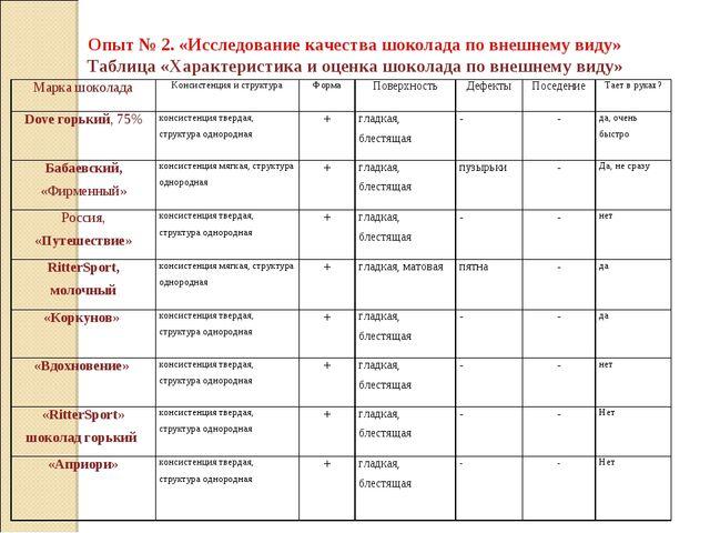 Опыт № 2. «Исследование качества шоколада по внешнему виду» Таблица «Характе...