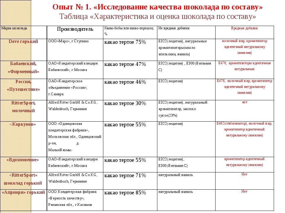 Опыт № 1. «Исследование качества шоколада по составу» Таблица «Характеристик...