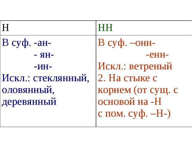 ННН В суф. -ан- - ян- -ин- Искл.: стеклянный, оловянный, деревянныйВ суф. –...