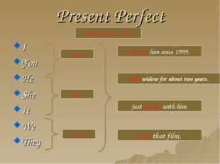 Present Perfect I You He She It We They Have, has + V3 have has have known hi