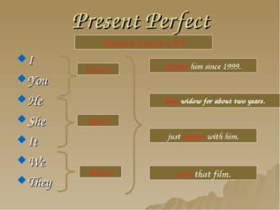 Present Perfect I You He She It We They Haven't, hasn't + V3 haven't hasn't h