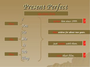 Present Perfect I You He She It We They Question form Have Has Have spoken hi