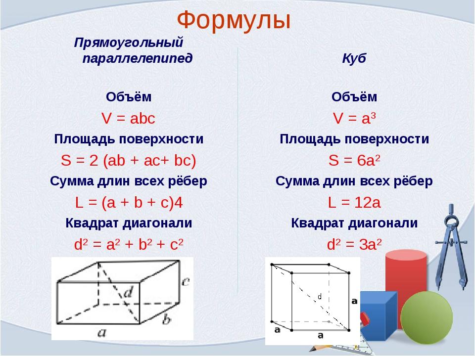 Формулы Куб Объём V = a3 Площадь поверхности S = 6a2 Сумма длин всех рёбер L...