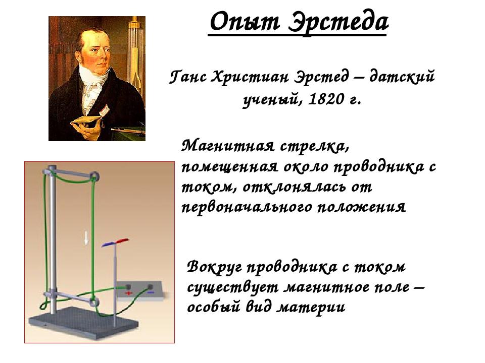 Опыт Эрстеда Ганс Христиан Эрстед – датский ученый, 1820 г. Магнитная стрелка...