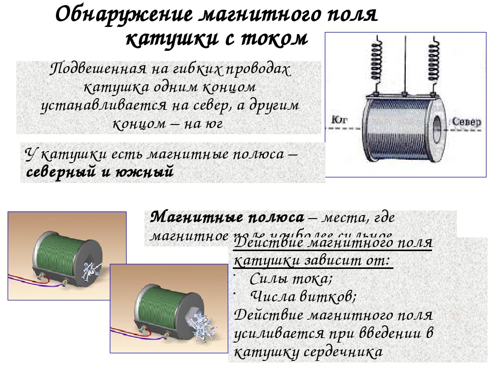 Обнаружение магнитного поля катушки с током Подвешенная на гибких проводах ка...