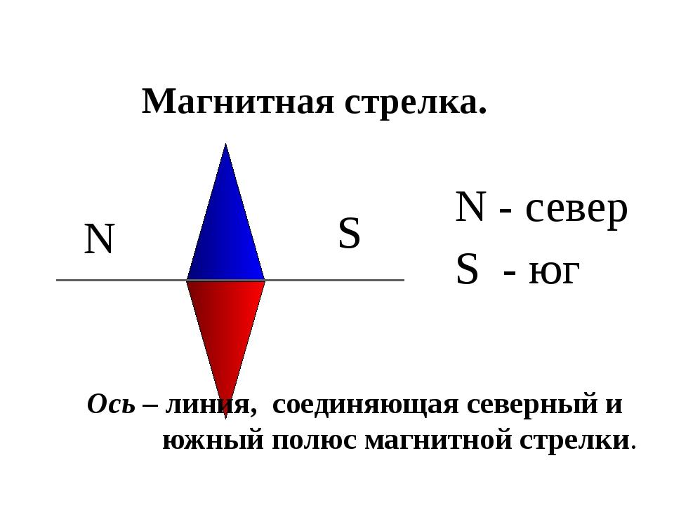 Ось – линия, соединяющая северный и южный полюс магнитной стрелки. S N N - се...