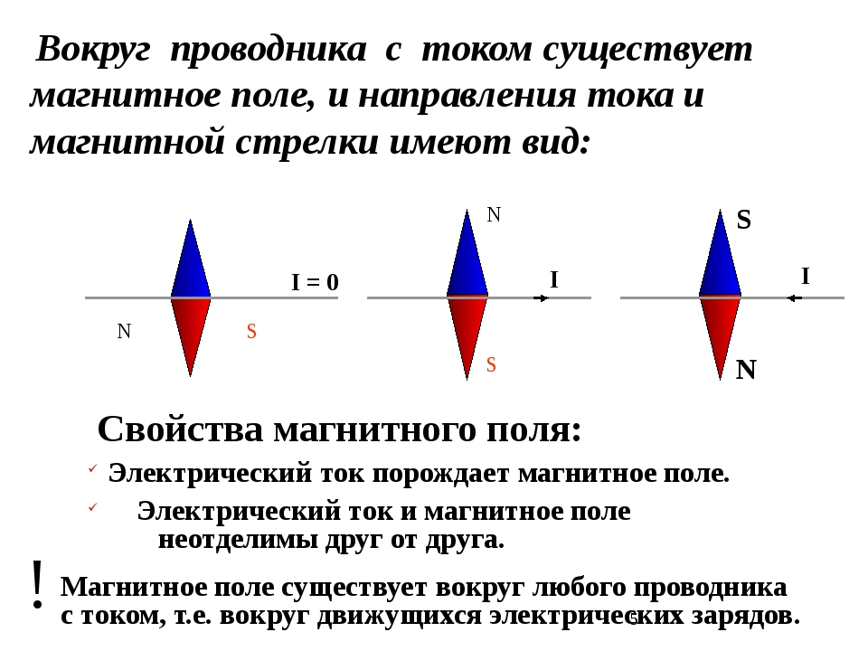 Вокруг проводника с током существует магнитное поле, и направления тока и ма...