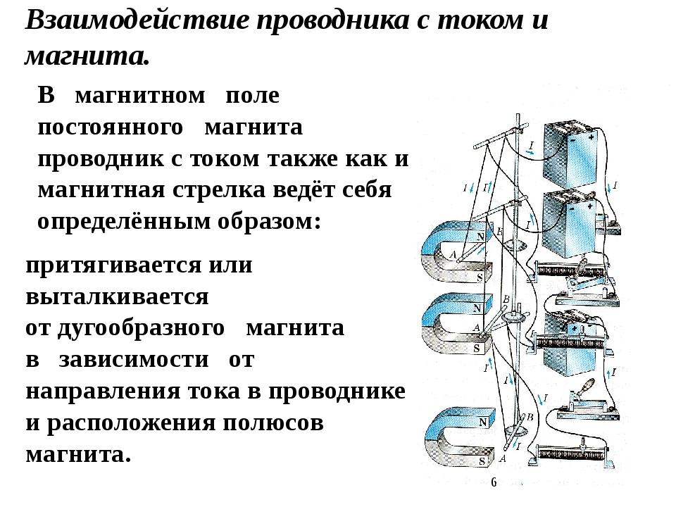 Взаимодействие проводника с током и магнита. притягивается или выталкивается...