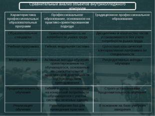 Сравнительный анализ объектов внутриколледжного контроля Характеристика проф