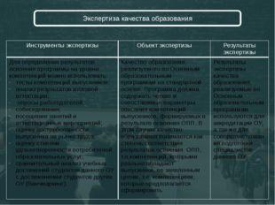 Экспертиза качества образования Инструментыэкспертизы Объектэкспертизы Резул
