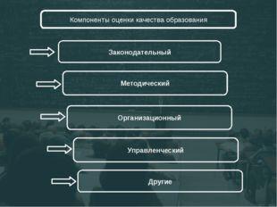 Компоненты оценки качества образования Законодательный Методический Организа
