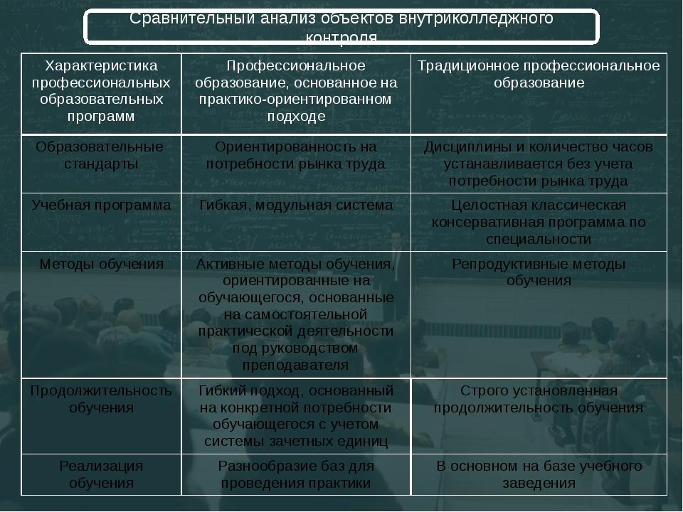 Сравнительный анализ объектов внутриколледжного контроля Характеристика проф...