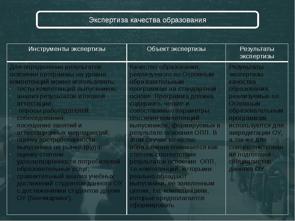 Экспертиза качества образования Инструментыэкспертизы Объектэкспертизы Резул...