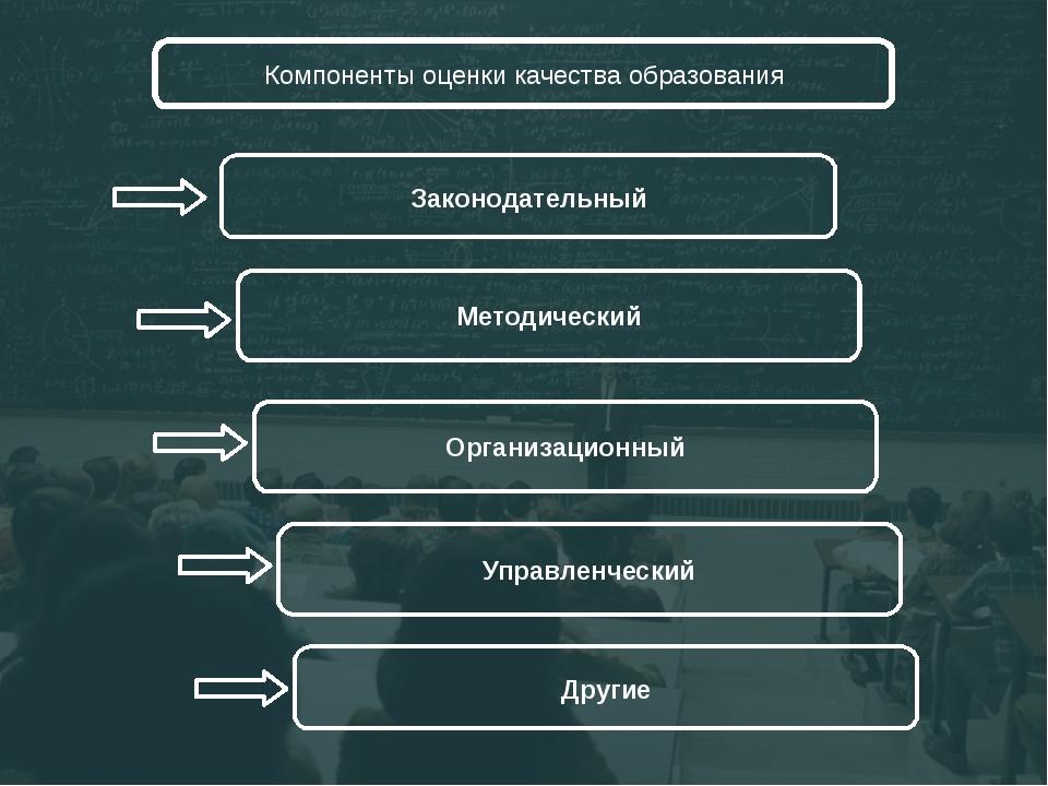 Компоненты оценки качества образования Законодательный Методический Организа...
