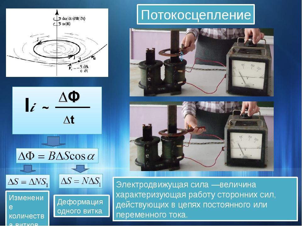 Потокосцепление Изменение количества витков Деформация одного витка Электродв...