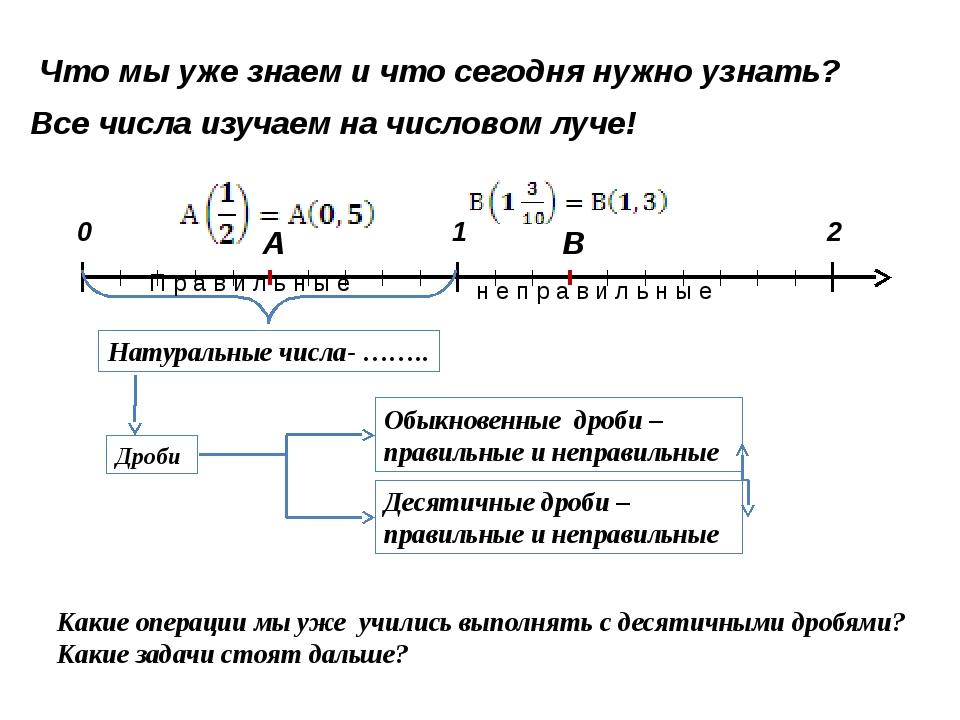 А В Натуральные числа- …….. Дроби Обыкновенные дроби – правильные и неправиль...