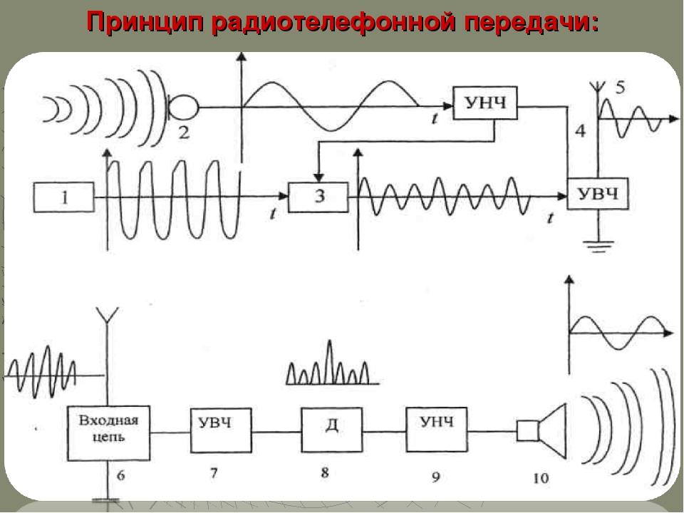 Принцип радиотелефонной передачи: