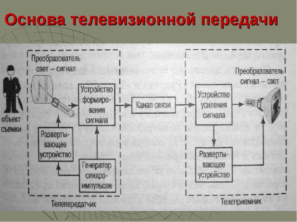 Основа телевизионной передачи