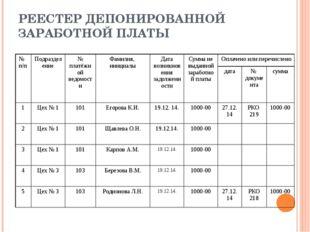 РЕЕСТЕР ДЕПОНИРОВАННОЙ ЗАРАБОТНОЙ ПЛАТЫ № п/п Подразделение № платёжной ведом