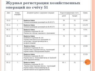 Журнал регистрации хозяйственных операций по счёту 51 Дата Номер операции Док