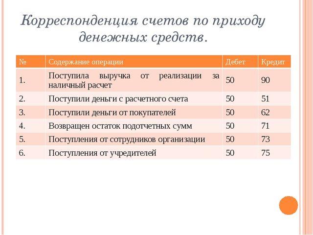 Корреспонденция счетов по приходу денежных средств. № Содержание операции Деб...