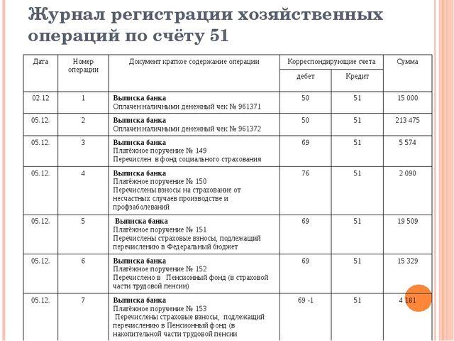 Журнал регистрации хозяйственных операций по счёту 51 Дата Номер операции Док...